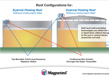 roof configurations