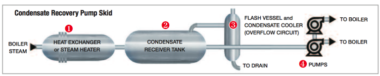 Condensate Recovery Pump Skid