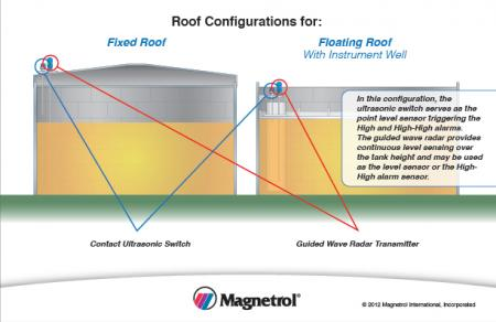 Roof configurations for Fixed roof and Floating roof